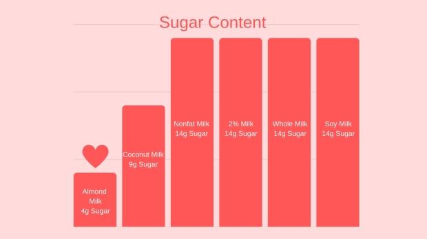 sugar_in_milk